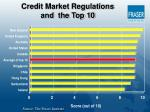 credit market regulations and the top 10