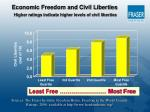 economic freedom and civil liberties higher ratings indicate higher levels of civil liberties