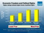 economic freedom and political rights higher ratings indicate higher levels of political rights