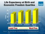 life expectancy at birth and economic freedom quartiles