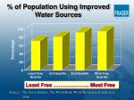 of population using improved water sources