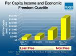 per capita income and economic freedom quartile