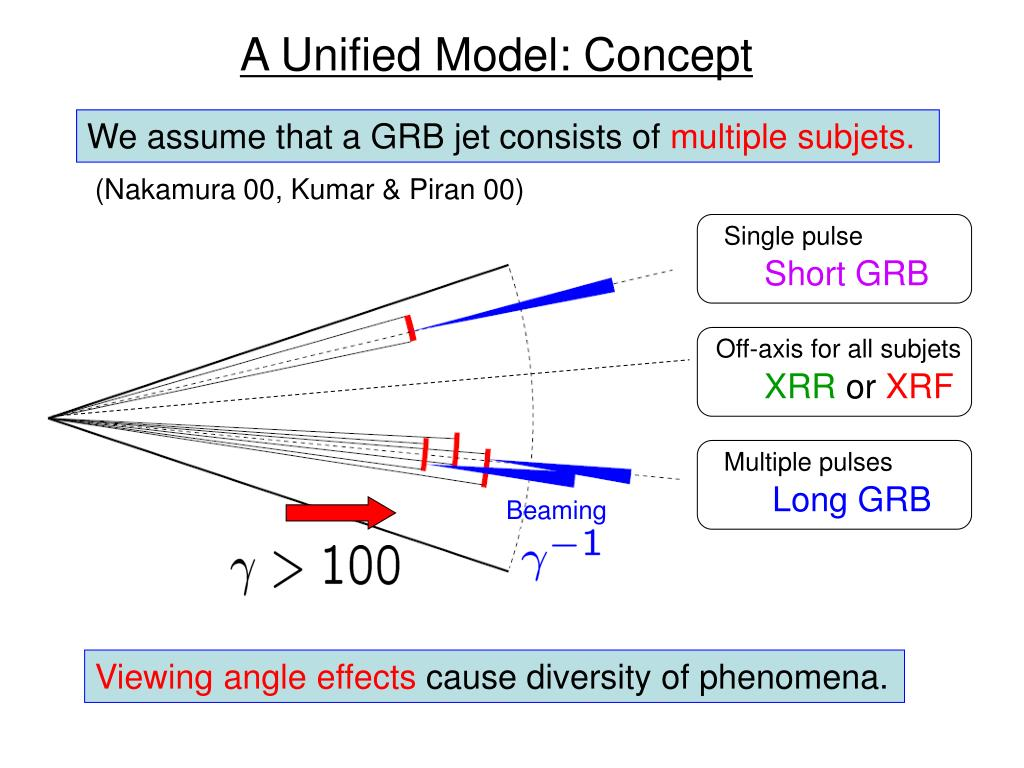 A Unified Model: Concept