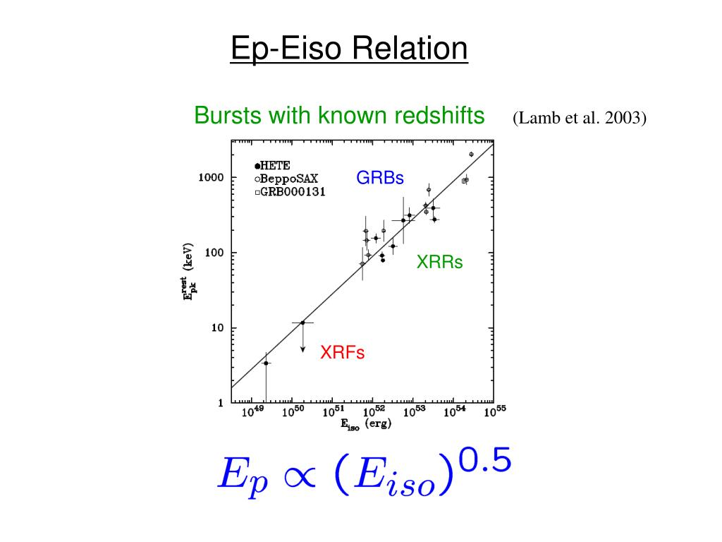 Ep-Eiso Relation