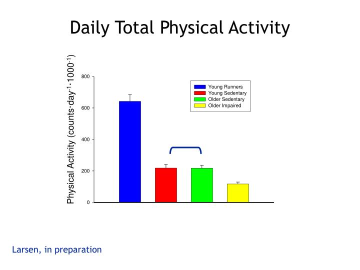 Physical Activity (counts