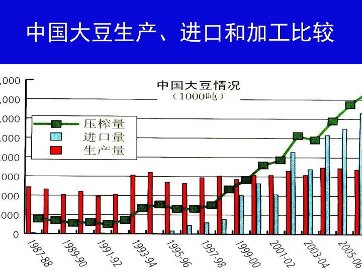 中国大豆生产、进口和加工比较