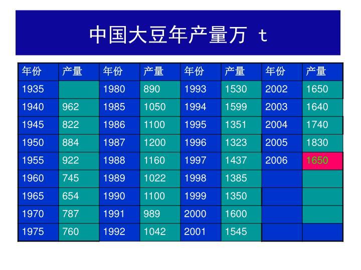 中国大豆年产量万