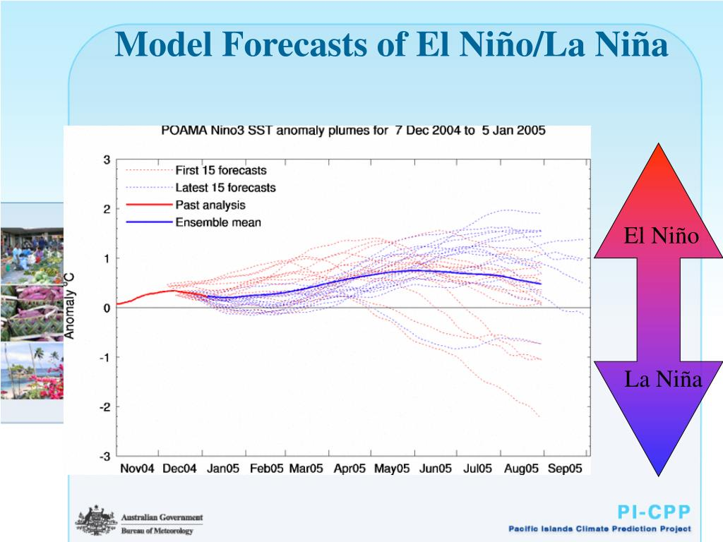 Model Forecasts of El Ni