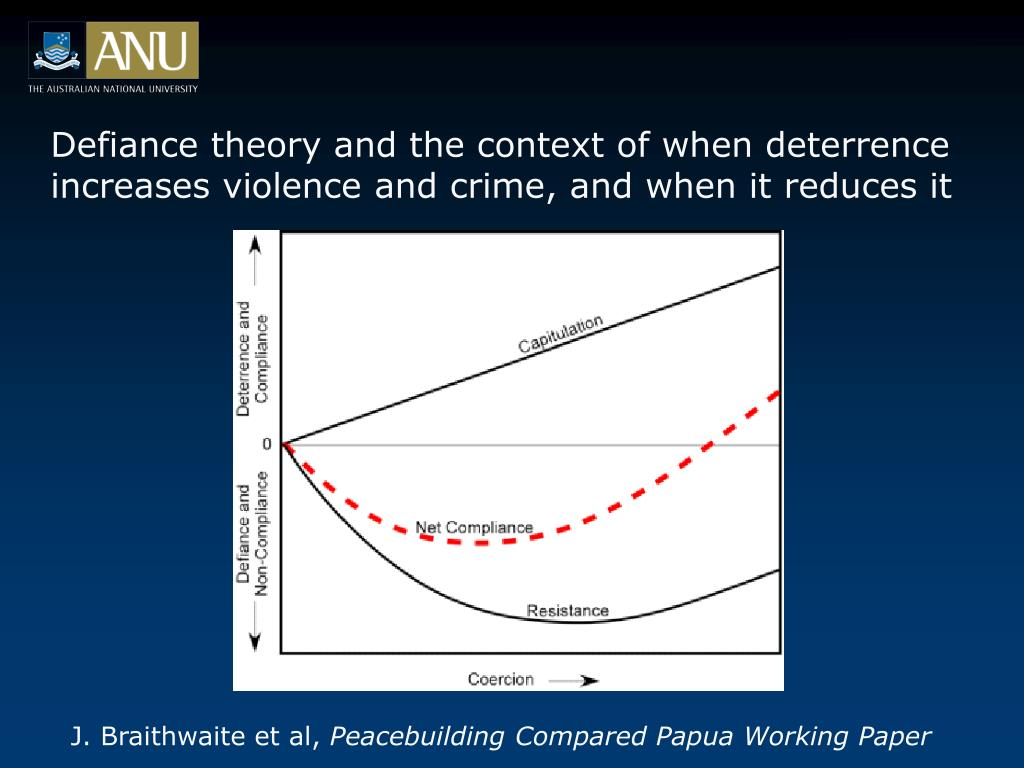 Defiance theory and the context of when deterrence increases violence and crime, and when it reduces it