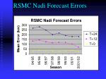 rsmc nadi forecast errors