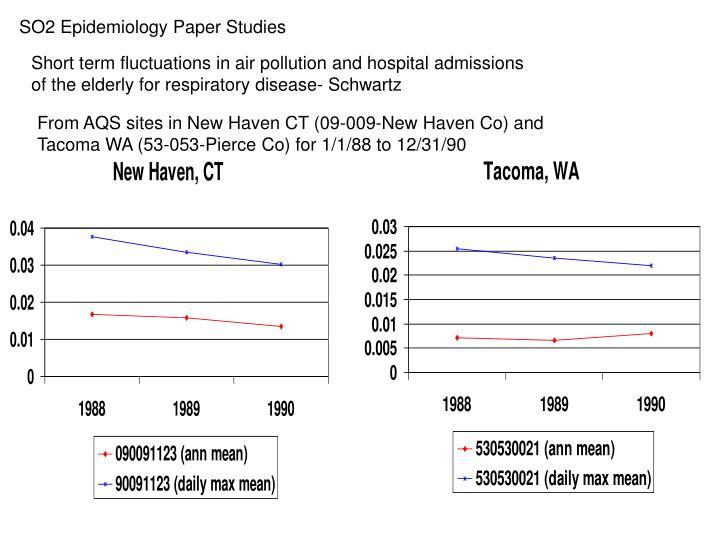 SO2 Epidemiology Paper Studies