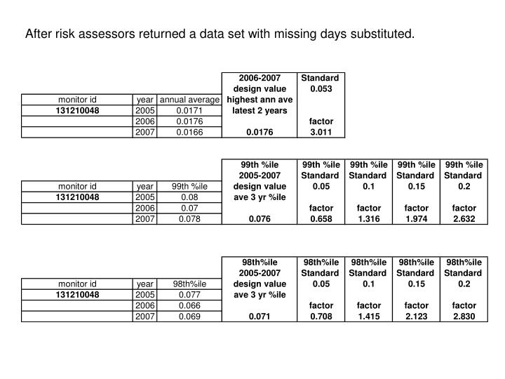 After risk assessors returned a data set with missing days substituted.