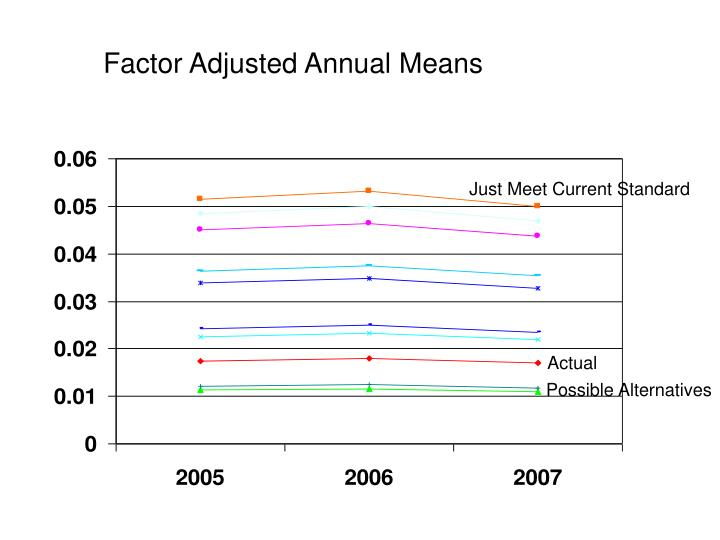Factor Adjusted Annual Means