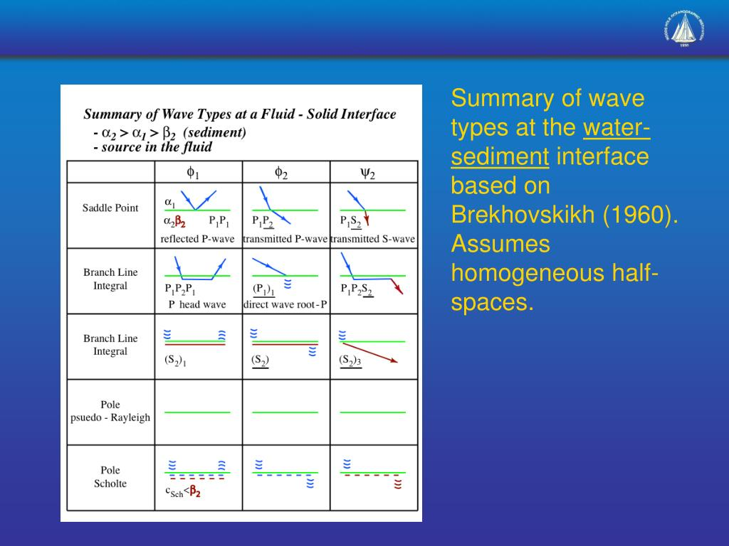 Summary of wave types at the