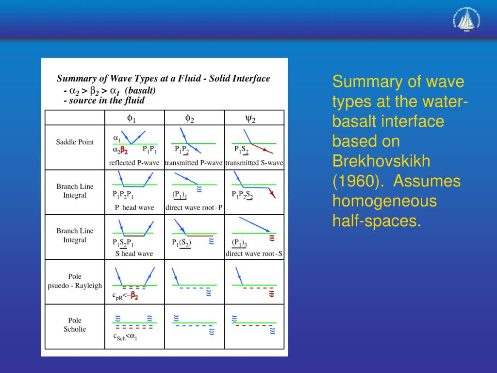 Summary of wave types at the water-basalt interface based on Brekhovskikh (1960).  Assumes homogeneous half-spaces.