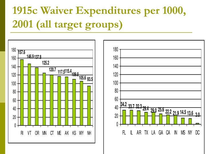 1915c Waiver Expenditures per 1000, 2001 (all target groups)