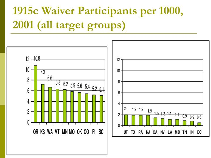 1915c Waiver Participants per 1000, 2001 (all target groups)