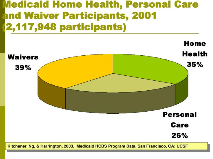 Medicaid Home Health, Personal Care and Waiver Participants, 2001