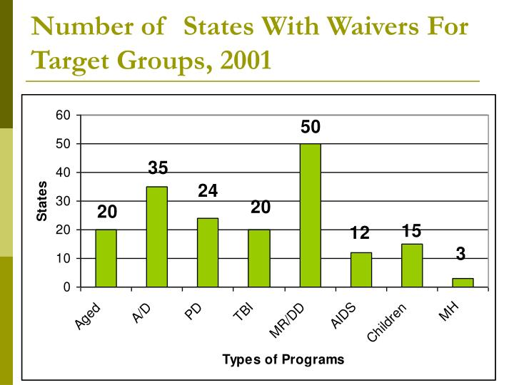 Number of  States With Waivers For Target Groups, 2001