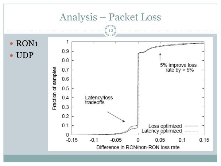 Analysis – Packet Loss