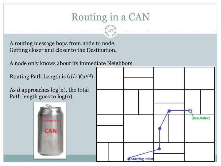 Routing in a CAN