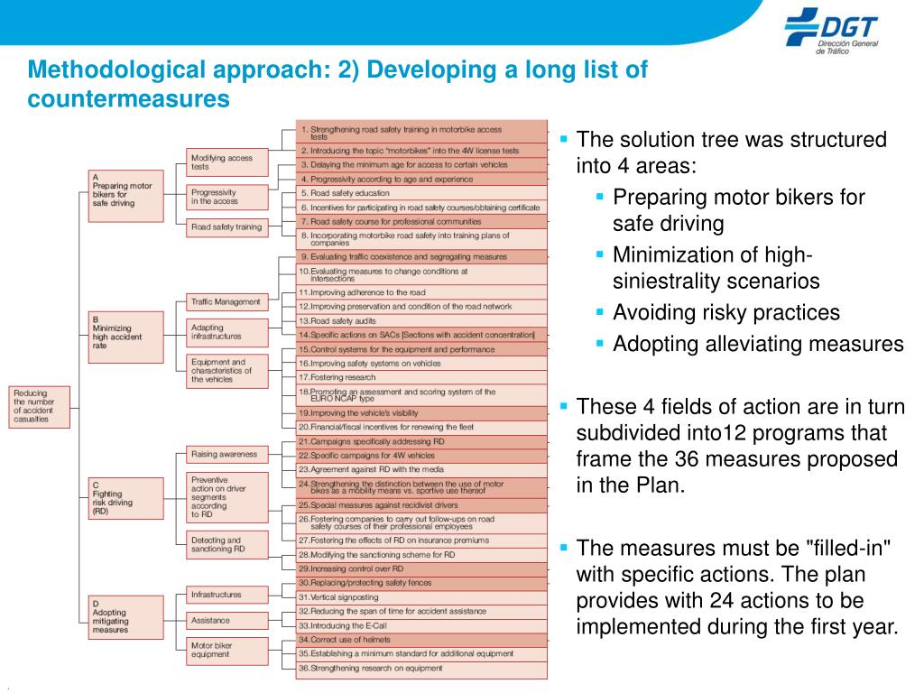 Methodological approach: 2) Developing a long list of countermeasures