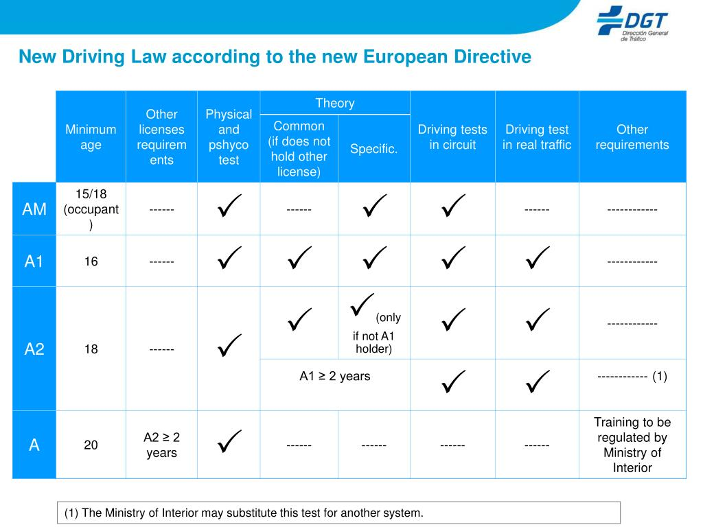 New Driving Law according to the new European Directive