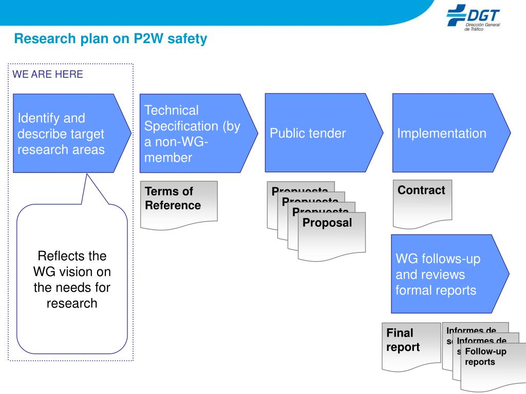 Research plan on P2W safety