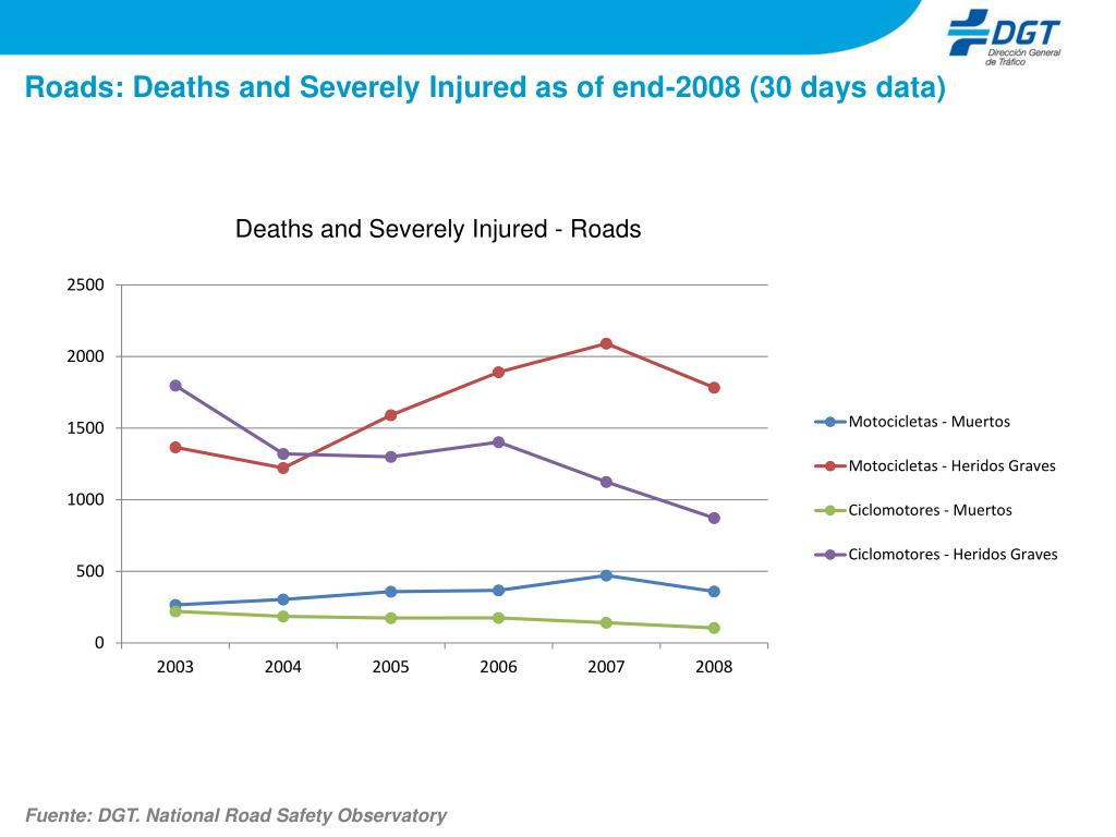 Roads: Deaths and Severely Injured as of end-2008 (30 days data)