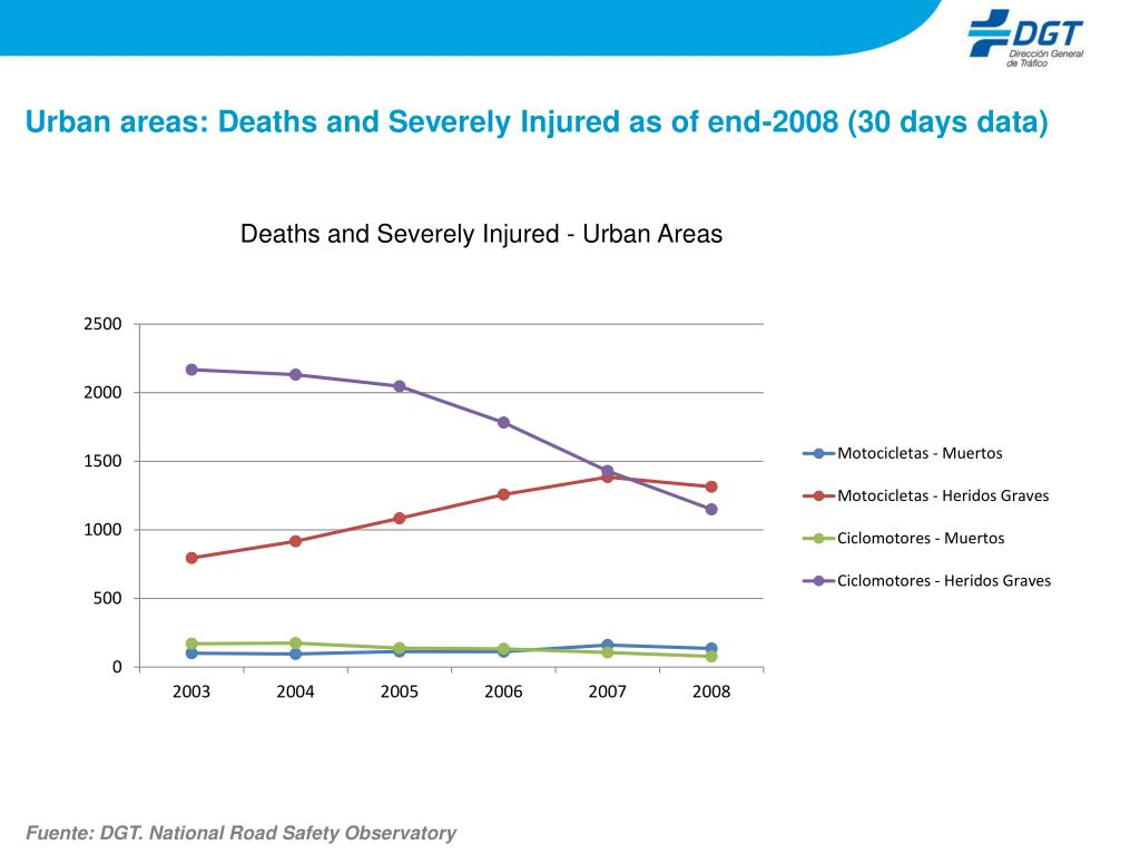 Urban areas: Deaths and Severely Injured as of end-2008 (30 days data)