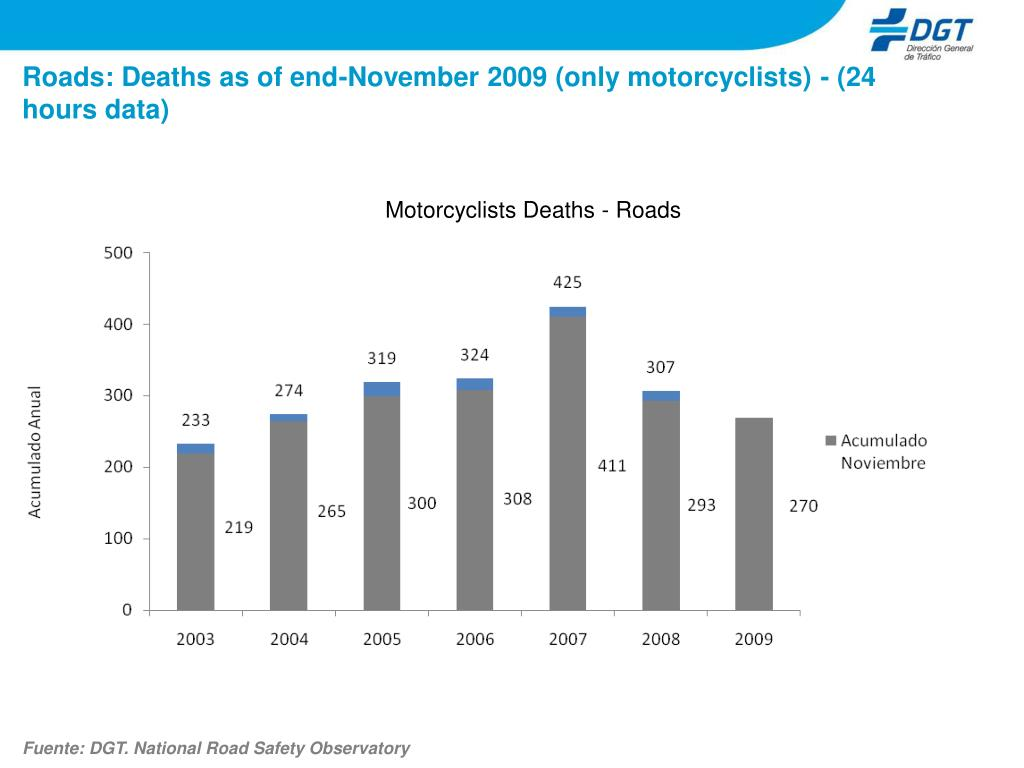 Roads: Deaths as of end-November 2009 (only motorcyclists) - (24 hours data)