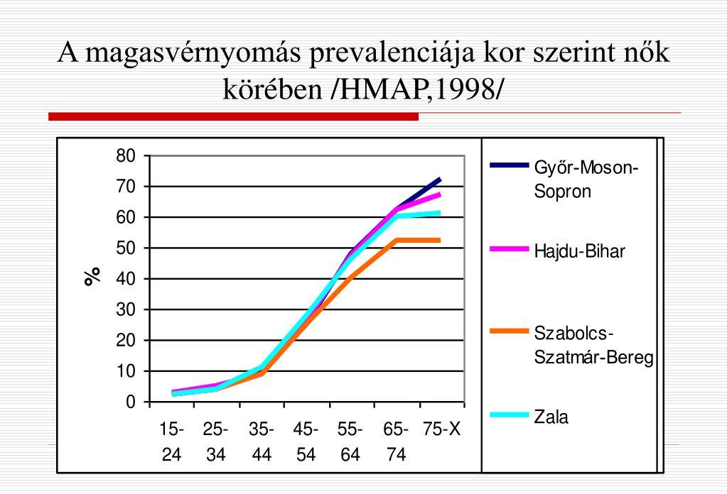 a magas vérnyomás prevalenciája életkor szerint)