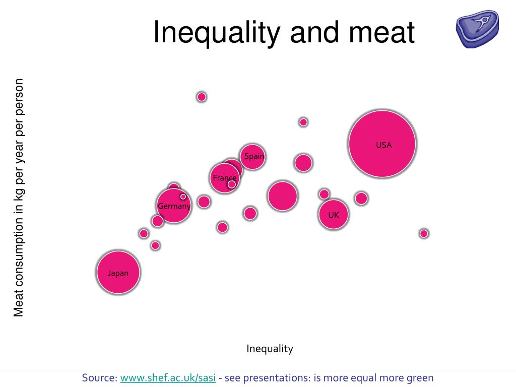 Inequality and meat