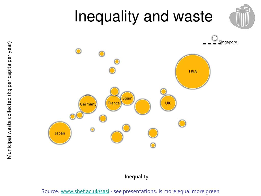 Inequality and waste