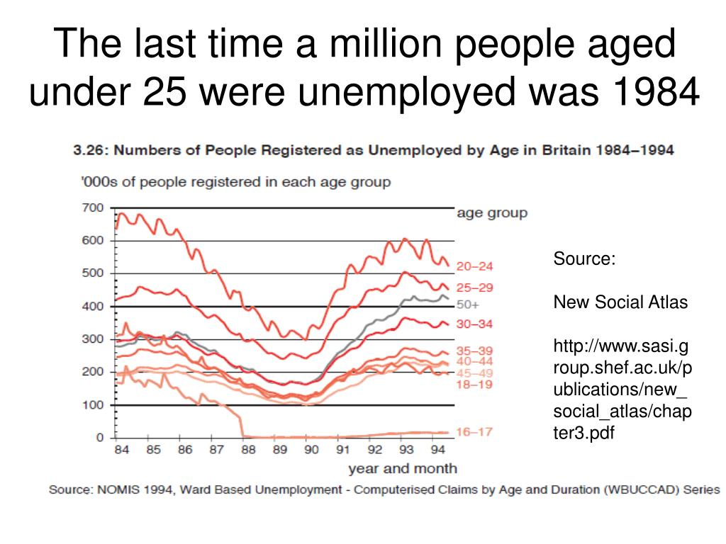 The last time a million people aged under 25 were unemployed was 1984