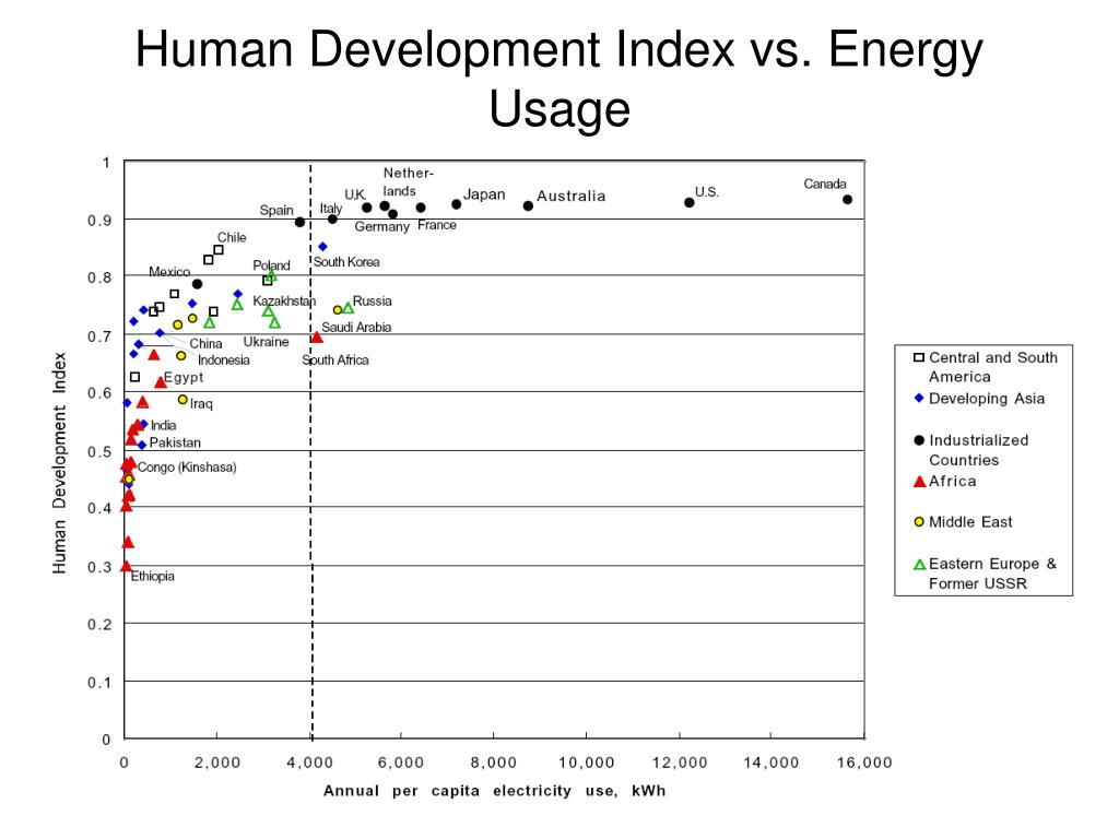 Human Development Index vs. Energy Usage