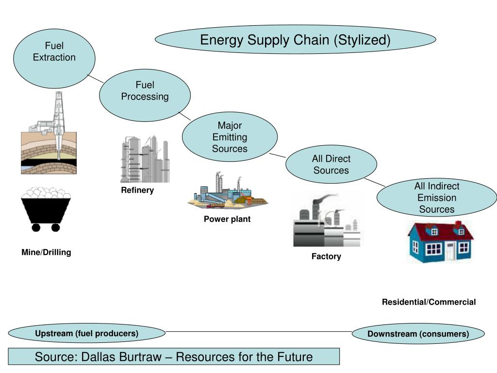 Energy Supply Chain (Stylized)