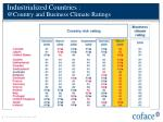 industrialized countries @country and business climate ratings