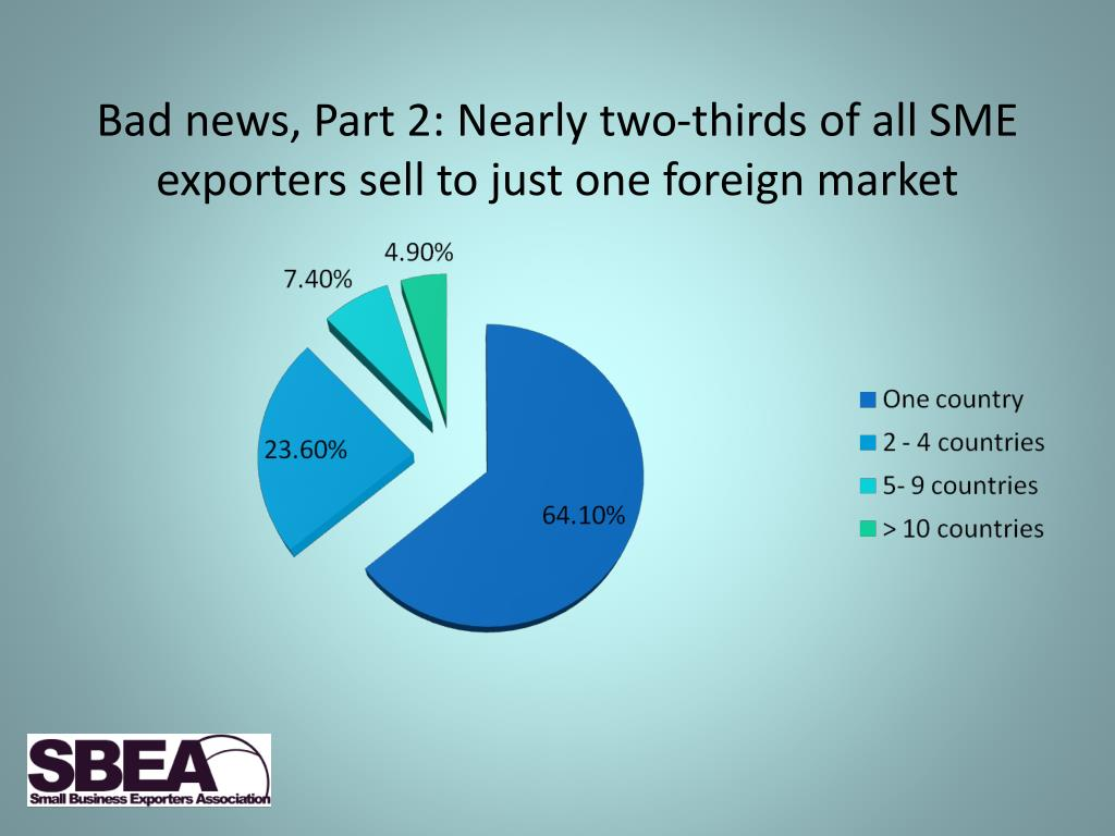 Bad news, Part 2: Nearly two-thirds of all SME exporters sell to just one foreign market