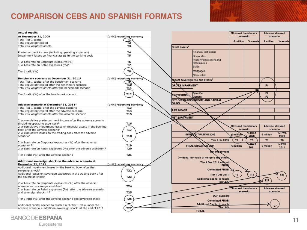 COMPARISON CEBS AND SPANISH FORMATS