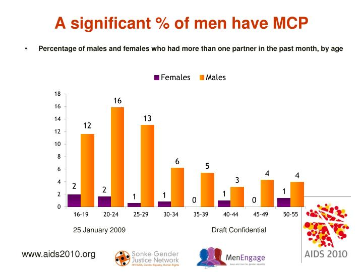 A significant % of men have MCP