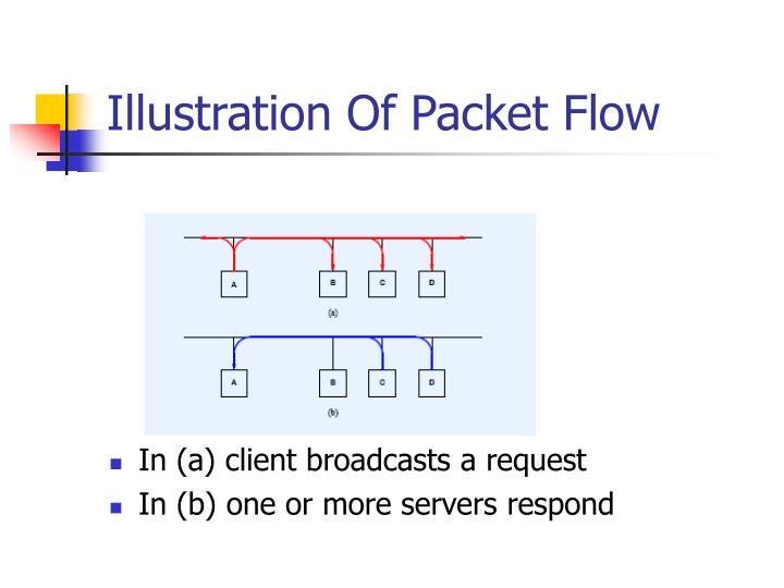 Illustration Of Packet Flow