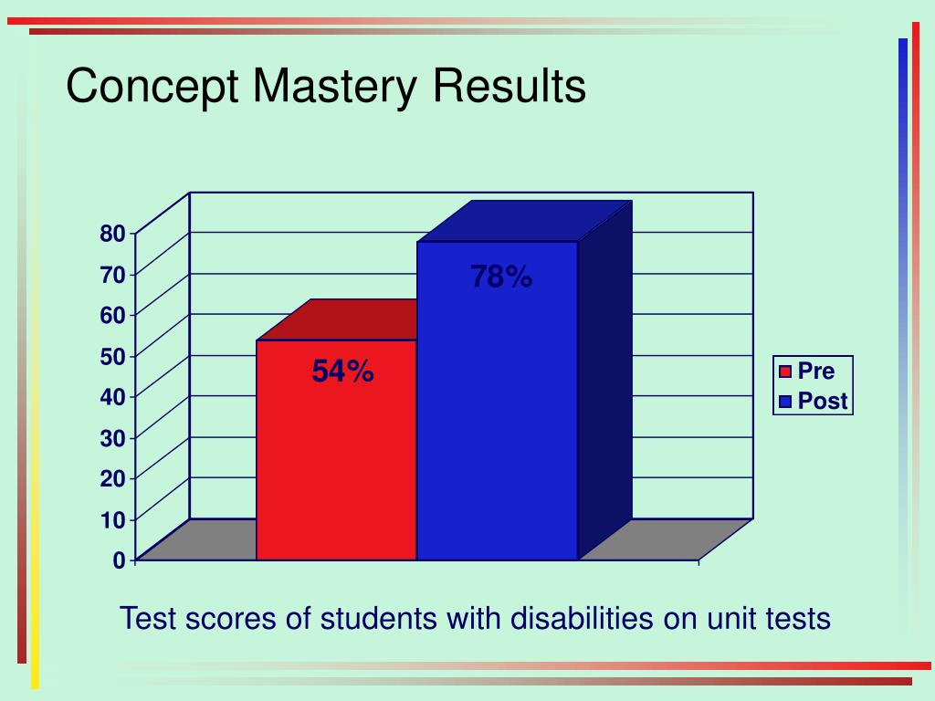 Concept Mastery Results