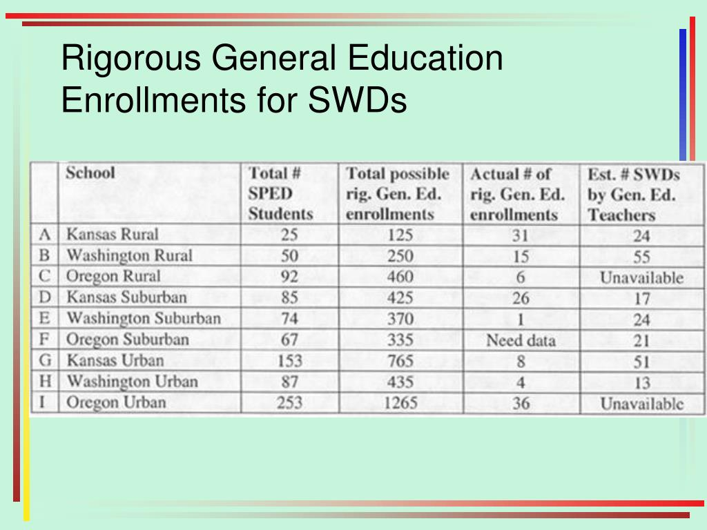 Rigorous General Education Enrollments for SWDs