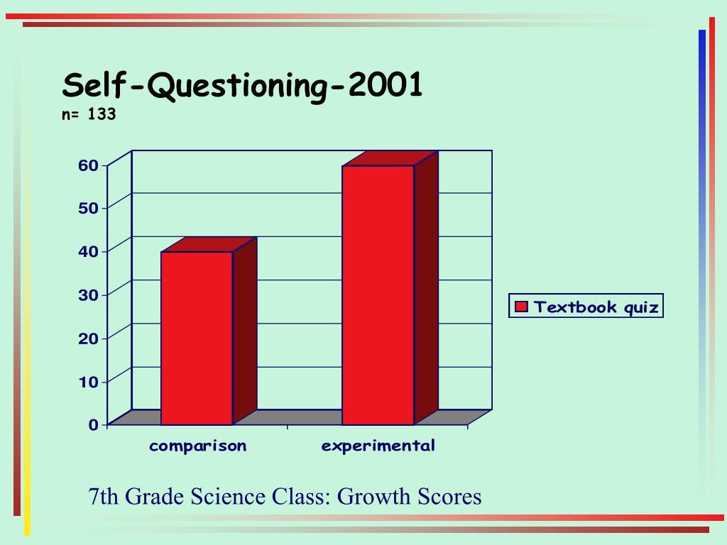 Self-Questioning-2001