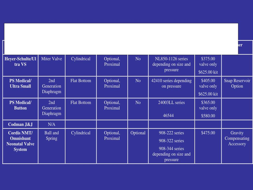 Neonatal Valve Systems Competitive Matrix