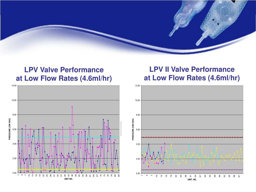 LPV II Valve Performance