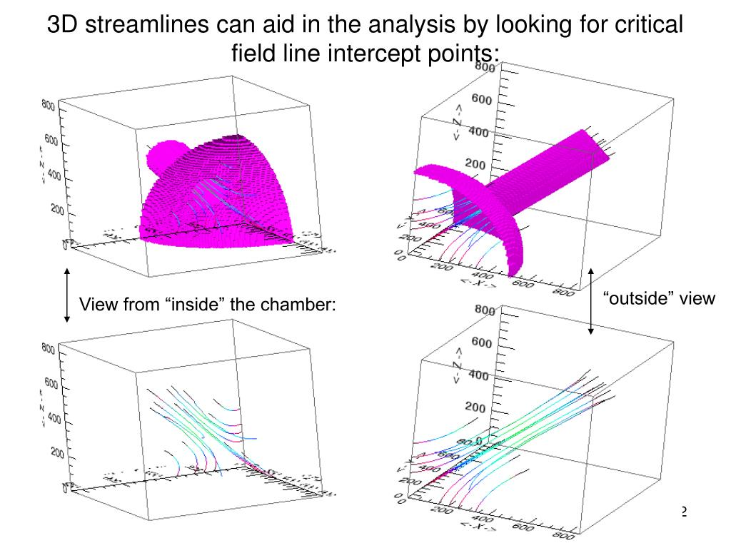3D streamlines can aid in the analysis by looking for critical field line intercept points: