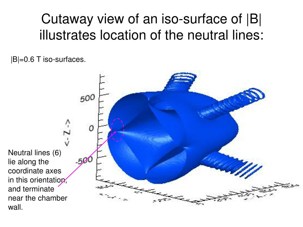 Cutaway view of an iso-surface of |B| illustrates location of the neutral lines: