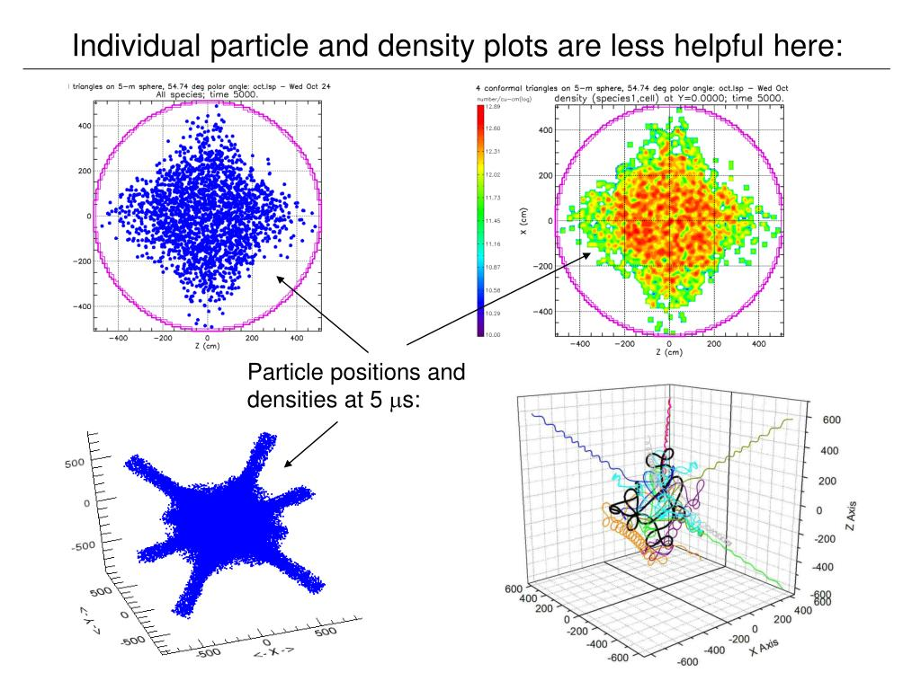 Individual particle and density plots are less helpful here: